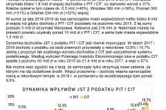 2019-07-16 Wzrastają dochody samorządów z tytułu podatków PIT i CIT