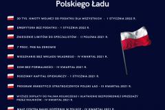 Harmonogram wdrażania Polskiego Ładu